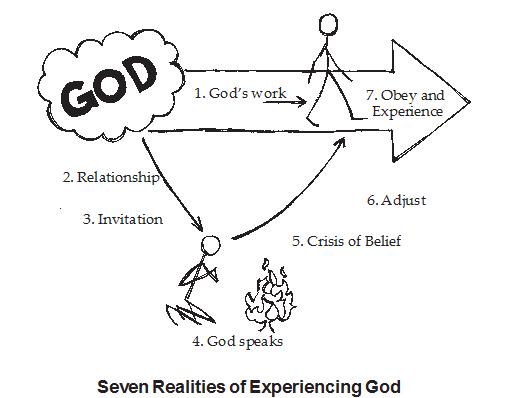 seven-realities